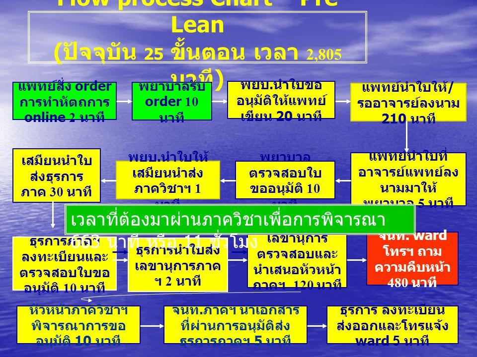 Flow process Chart – Pre Lean ( ปัจจุบัน 25 ขั้นตอน เวลา 2,805 นาที ) แพทย์สั่ง order การทำหัตถการ online 2 นาที พยาบาลรับ order 10 นาที แพทย์นำใบให้ / รออาจารย์ลงนาม 210 นาที พยบ.