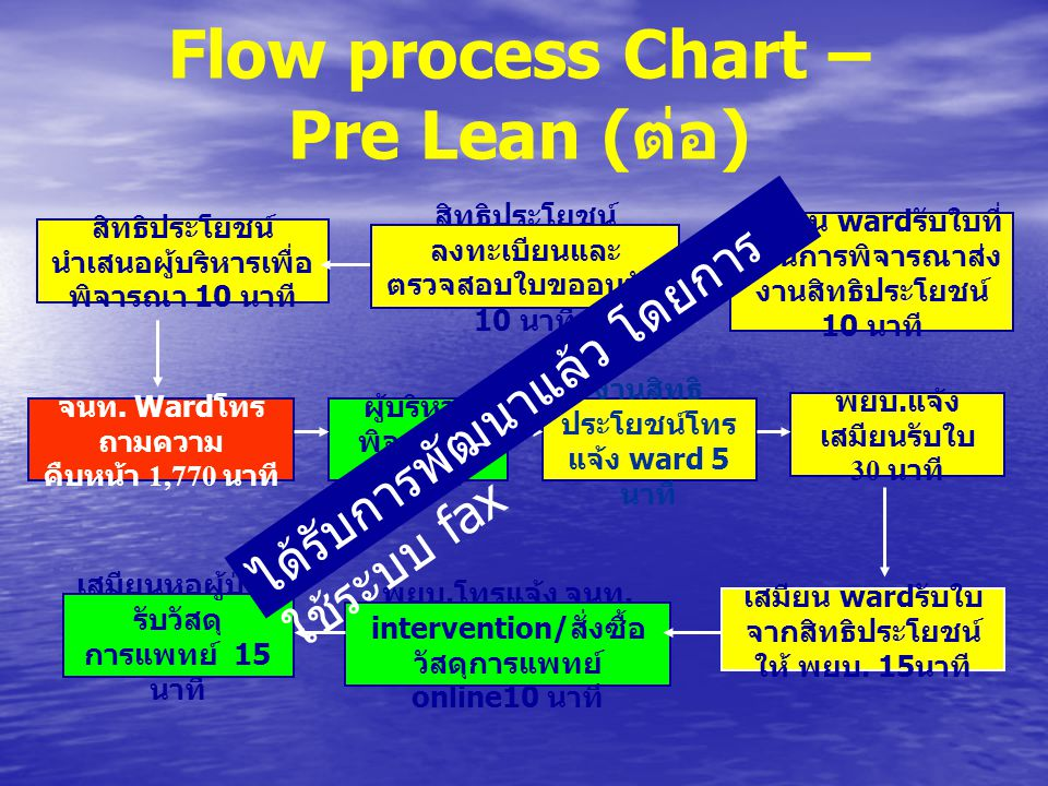 Flow process Chart – Pre Lean ( ต่อ ) เสมียน ward รับใบที่ ผ่านการพิจารณาส่ง งานสิทธิประโยชน์ 10 นาที จนท. Ward โทร ถามความ คืบหน้า 1,770 นาที สิทธิปร