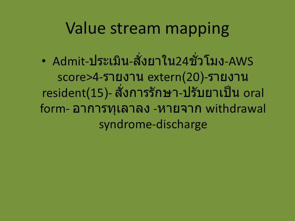 Value stream mapping Admit- ประเมิน - สั่งยาใน 24 ชั่วโมง -AWS score>4- รายงาน extern(20)- รายงาน resident(15)- สั่งการรักษา - ปรับยาเป็น oral form- อ