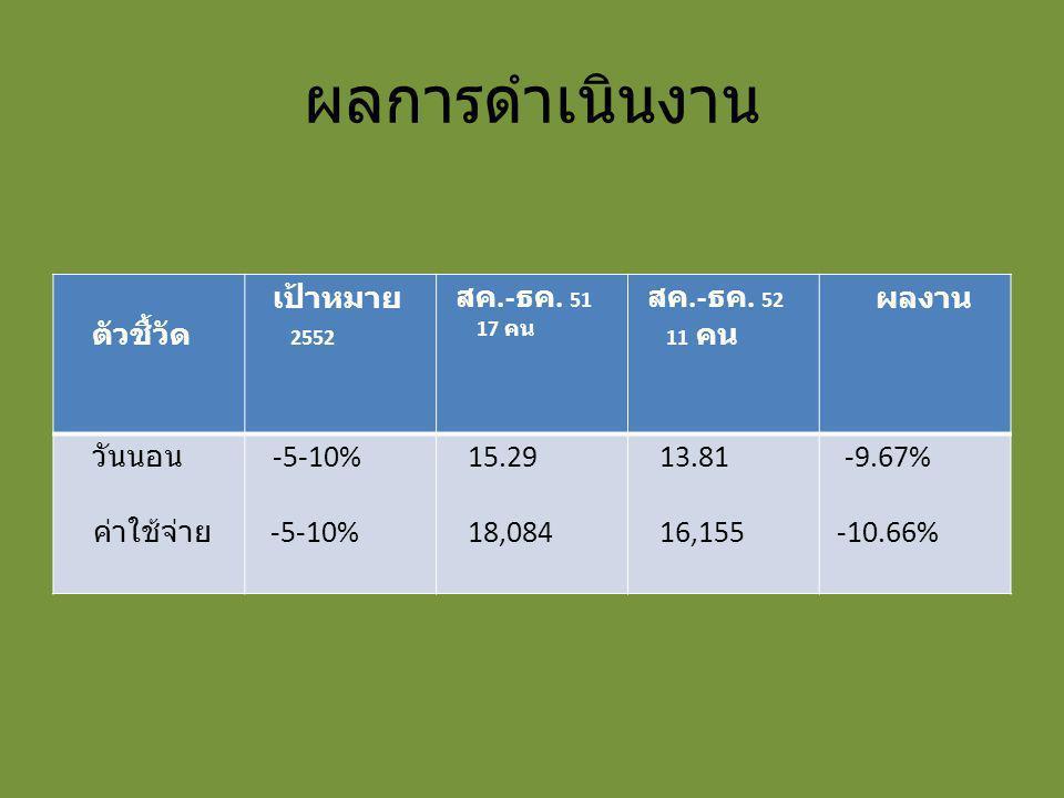 ผลการดำเนินงาน ตัวชื้วัด เป้าหมาย 2552 สค.- ธค. 51 17 คน สค.- ธค. 52 11 คน ผลงาน วันนอน ค่าใช้จ่าย -5-10% 15.29 18,084 13.81 16,155 -9.67% -10.66%
