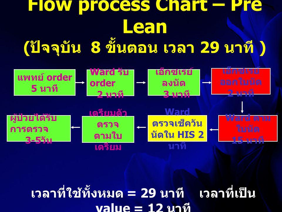 Flow process Chart – Pre Lean ( ปัจจุบัน 8 ขั้นตอน เวลา 29 นาที ) แพทย์ order 5 นาที Ward รับ order 2 นาที เอ็กซเรย์ ลงนัด 3 นาที เอ็กซเรย์ ออกใบนัด 2 นาที Ward ตาม ใบนัด 15 นาที เวลาที่ใช้ทั้งหมด = 29 นาที เวลาที่เป็น value = 12 นาที Ward ตรวจเช็ควัน นัดใน HIS 2 นาที เตรียมตัว ตรวจ ตามใบ เตรียม ผู้ป่วยได้รับ การตรวจ 3-5 วัน