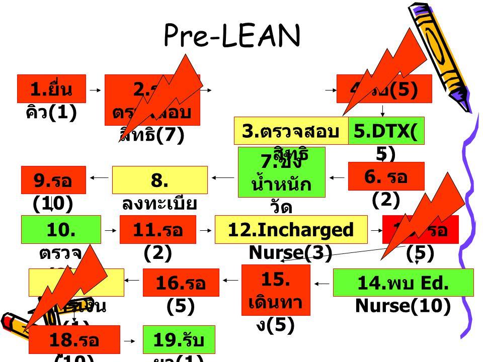 1. ยื่น คิว (1) 2. รอ ตรวจสอบ สิทธิ (7) 5.DTX( 5) 7. ชั่ง น้ำหนัก วัด V/S(7) 10. ตรวจ (8) 12.Incharged Nurse(3) 19. รับ ยา (1) 14. พบ Ed. Nurse(10) 17
