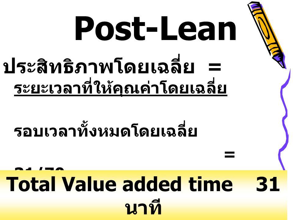 ประสิทธิภาพโดยเฉลี่ย = ระยะเวลาที่ให้คุณค่าโดยเฉลี่ย รอบเวลาทั้งหมดโดยเฉลี่ย = 31/70 = 44.29% Post-Lean Total Value added time 31 นาที Total turn arou