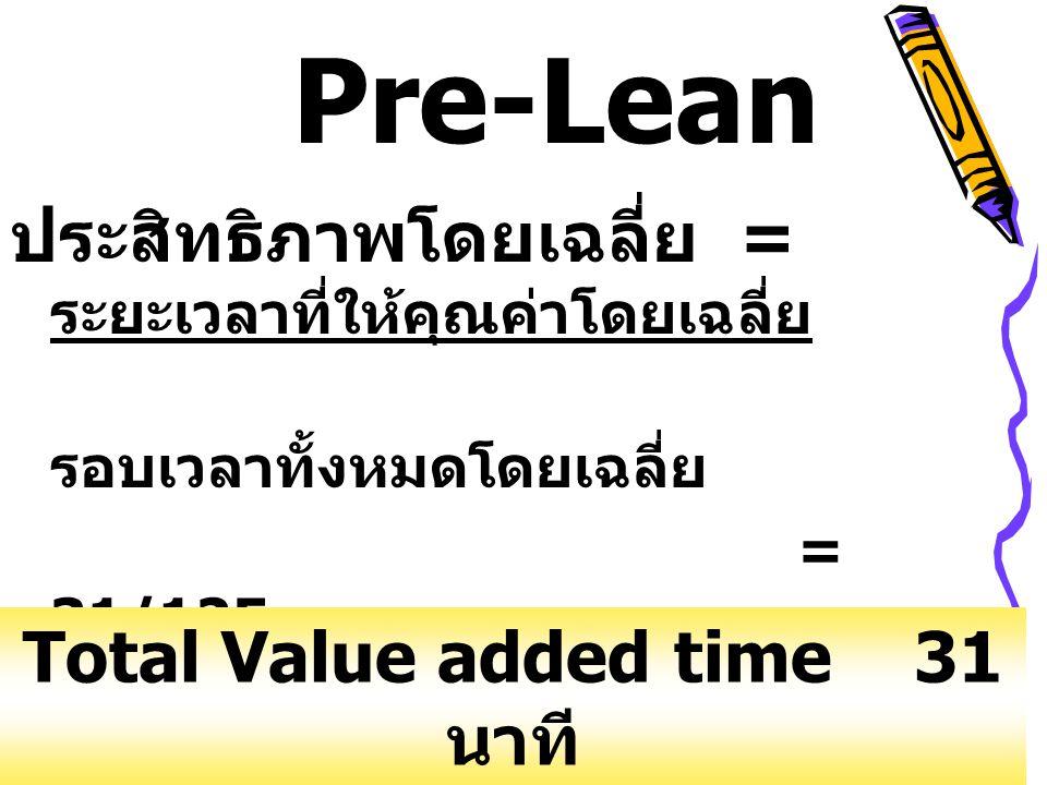 ประสิทธิภาพโดยเฉลี่ย = ระยะเวลาที่ให้คุณค่าโดยเฉลี่ย รอบเวลาทั้งหมดโดยเฉลี่ย = 31/125 = 24.8% Pre-Lean Total Value added time 31 นาที Total turn aroun