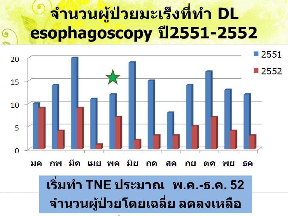 วิเคราะห์เปรียบเทียบ Pre and Post-Lean หัวข้อความสูญเปล่าPre-leanPost-leanเปรียบเทียบ Process 231013 Total turn around time (min.) 533122411 Waiting time (min.) 37245327 Cost /case 7,5251,3006,225 % ประสิทธิภาพ 24.6%61.1%36.5% Direct larygoscope Rigid esophagoscope Transnasal Esophagoscope