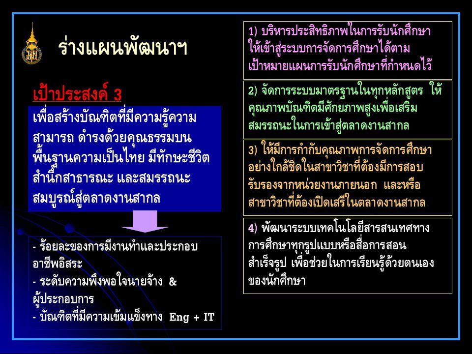 ร่างแผนพัฒนาฯ เพื่อสร้างบัณฑิตที่มีความรู้ความ สามารถ ดำรงด้วยคุณธรรมบน พื้นฐานความเป็นไทย มีทักษะชีวิต สำนึกสาธารณะ และสมรรถนะ สมบูรณ์สู่ตลาดงานสากล