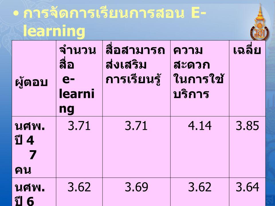 การจัดการเรียนการสอน E- learning C: ต. ค. 52 ประเมินความพึงพอใจ ของผู้ใช้ ผู้ตอบ จำนวน สื่อ e- learni ng สื่อสามารถ ส่งเสริม การเรียนรู้ ความ สะดวก ใน