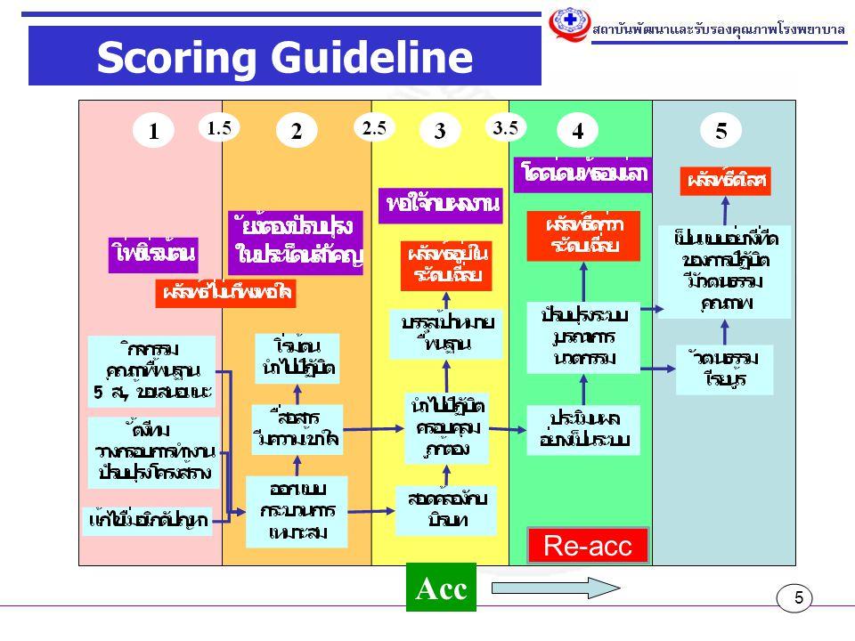 6 ปรับปรุง ระบบ บูรณาการ นวตกรรม ผลลัพธ์ ดีกว่า ระดับเฉลี่ย ประเมินผล อย่างเป็น ระบบ 4 โดดเด่นพร้อมเล่า Check & Act ประเมินผลอย่างเป็นระบบ (Evaluation) ปรับปรุงระบบ (Improvement) บูรณาการ (Integration) นวตกรรม (Innovation) สามารถแสดงให้เห็นการบรรลุเป้าประสงค์ ขององค์กร สามารถแสดงให้เห็นผลลัพธ์ที่ดีขึ้น โดยเฉพาะ clinical outcome มีการประเมินประสิทธิภาพของระบบหลักๆ มีการใช้นวตกรรมและความคิดสร้างสรรค์ มีวัฒนธรรมคุณภาพ ความปลอดภัย การ เรียนรู้ มีบูรณาการของการพัฒนา มีการพัฒนาที่สามารถใช้เป็นแบบอย่างให้แก่ โรงพยาบาลอื่น เป็น แบบอย่างที่ดี ของการ ปฏิบัติ มีวัฒนธรรม คุณภาพ ผลลัพธ์ดีเลิศ วัฒนธรร ม เรียนรู้ 5