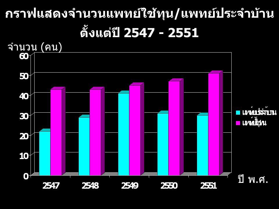 กราฟแสดงจำนวนแพทย์ใช้ทุน / แพทย์ประจำบ้าน ตั้งแต่ปี 2547 - 2551 จำนวน ( คน ) ปี พ. ศ. 8