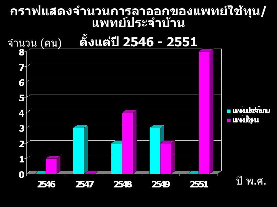 กราฟแสดงจำนวนการลาออกของแพทย์ใช้ทุน / แพทย์ประจำบ้าน ตั้งแต่ปี 2546 - 2551 จำนวน ( คน ) ปี พ. ศ. 9