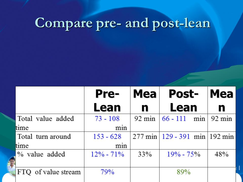 Compare pre- and post-lean Pre- Lean Mea n Post- Lean Mea n Total value added time Total value added time 73 - 108 min 92 min 66 - 111 min 92 min Tota