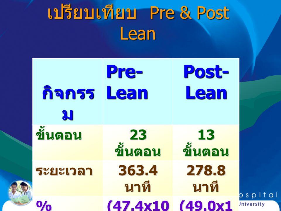 เปรียบเทียบ Pre & Post Lean กิจกรร ม กิจกรร ม Pre- Lean Post- Lean ขั้นตอน 23 ขั้นตอน 13 ขั้นตอน ระยะเวลา 363.4 นาที 278.8 นาที % ประสิทธิภ าพ (47.4x1