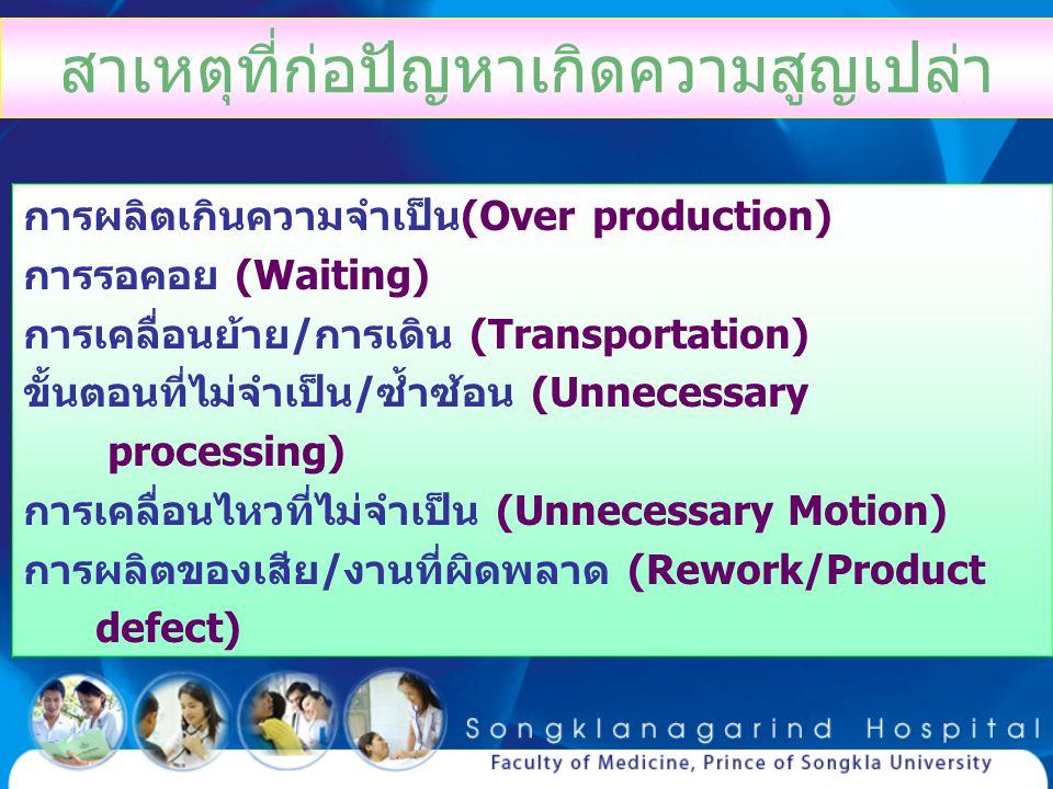 สาเหตุที่ก่อปัญหาเกิดความสูญเปล่า การผลิตเกินความจำเป็น(Over production) การรอคอย (Waiting) การเคลื่อนย้าย/การเดิน (Transportation) ขั้นตอนที่ไม่จำเป็
