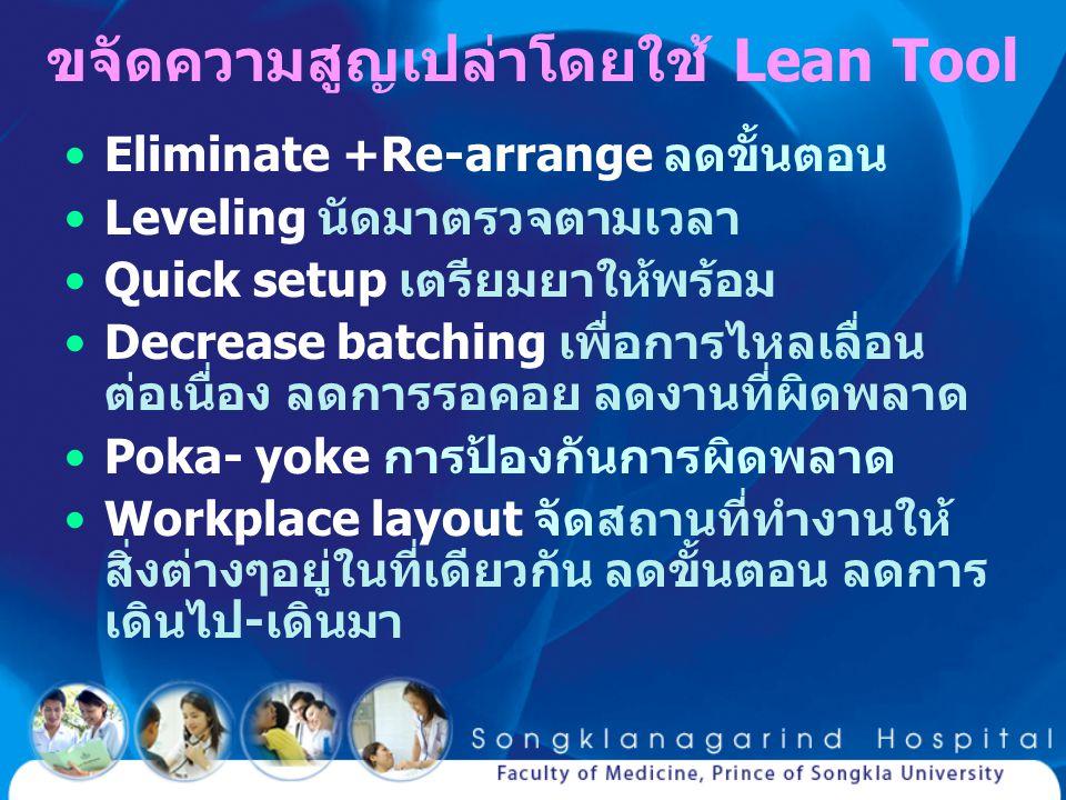 ขจัดความสูญเปล่าโดยใช้ Lean Tool Eliminate +Re-arrange ลดขั้นตอน Leveling นัดมาตรวจตามเวลา Quick setup เตรียมยาให้พร้อม Decrease batching เพื่อการไหลเ