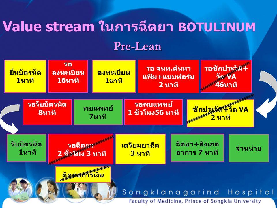 Value stream ในการฉีดยา BOTULINUM ลงทะเบียน 1นาที ติดต่อการเงิน รอ จนท.ค้นหา แฟ้ม+แบบฟอร์ม 2 นาที ซักประวัติ+วัด VA 2 นาที รับบัตรนัด 1 นาที พบแพทย์ 7