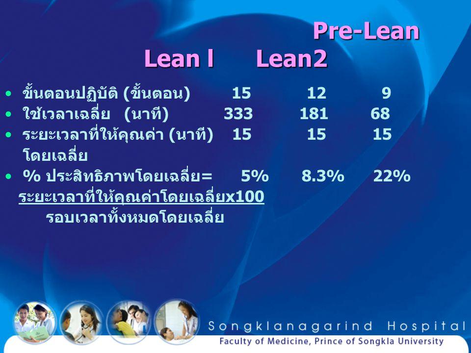 Pre-Lean Lean l Lean2 Pre-Lean Lean l Lean2 ขั้นตอนปฏิบัติ (ขั้นตอน) 15 12 9 ใช้เวลาเฉลี่ย (นาที) 333 181 68 ระยะเวลาที่ให้คุณค่า (นาที) 15 15 15 โดยเ