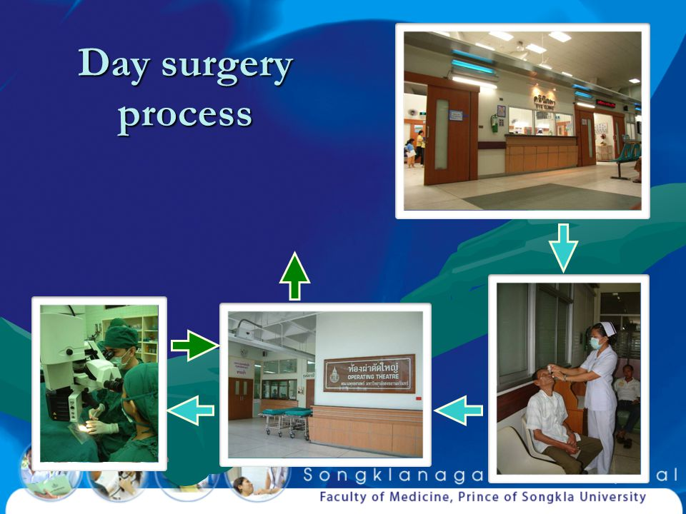 Day surgery protocol No hospital bed needed, except in a complicated caseNo hospital bed needed, except in a complicated case 2-3 days ➼ 276 min2-3 days ➼ 276 min (4 hrs 36 min) (4 hrs 36 min) decreased costdecreased cost