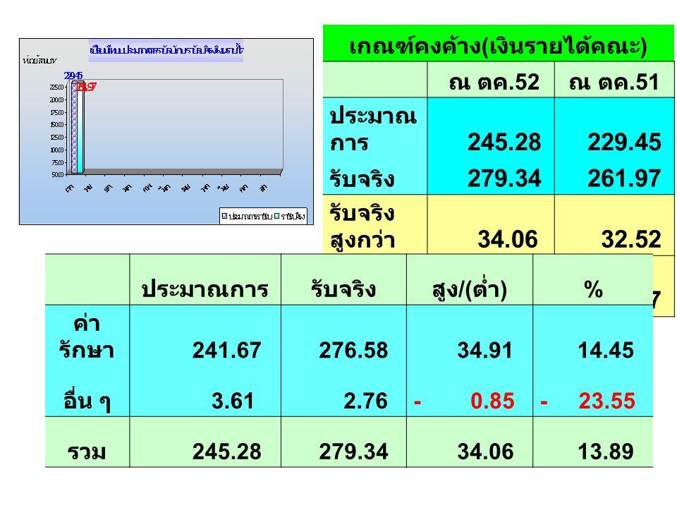 เกณฑ์เงินสด ( เงินฝากกองคลัง ) ณ ตค.52 ณ ตค.51 ผลต่าง % เงินสด รับ 144.75 140.62 4.13 2.94 เงินสด จ่าย 132.46 126.31 6.15 4.87 คงเหลื อ 12.29 14.31- 2.02- 14.12