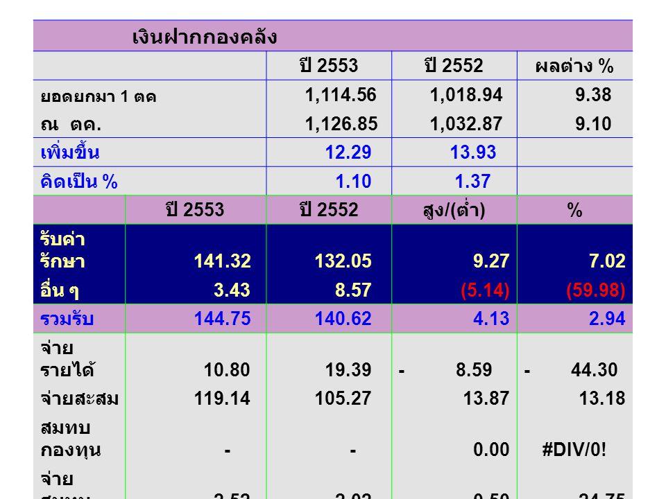 เปรียบเทียบงบประมาณที่ได้รับ รายการ งบประมาณได้รับ ปี 2549 2550255125522553 ค่าตอบแทน ใช้สอย และวัสดุ 26.99 85.58 104.63 104.23 43.59 ค่าสาธารณูปโภค 1.97 32.58 เงินอุดหนุน 60.26 113.88 152.28 148.18 181.65 รายจ่ายอื่น - - - - - ครุภัณฑ์ - 125.16 105.21 - ค่าที่ดินและ สิ่งก่อสร้าง - 34.88 165.00 - รวม 89.22 392.08 559.70 555.20 257.82 % เพิ่ม /( ลด ) 339.45 42.75(0.80)(53.56)