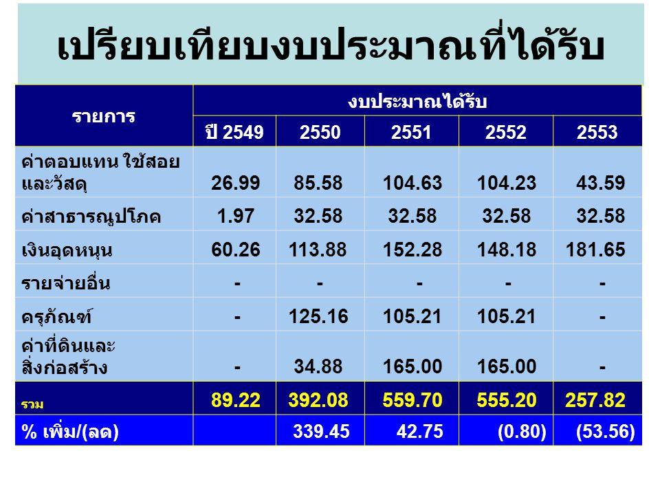 เปรียบเทียบงบประมาณที่ได้รับ รายการ งบประมาณได้รับ ปี 2549 2550255125522553 ค่าตอบแทน ใช้สอย และวัสดุ 26.99 85.58 104.63 104.23 43.59 ค่าสาธารณูปโภค 1