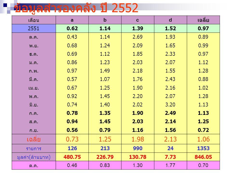 ข้อมูลสำรองคลัง ปี 2552 เดือน abcd เฉลี่ย 2551 0.621.141.391.52 0.97 ต.ค.ต.ค.