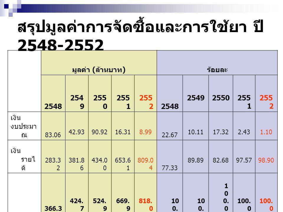 สรุปมูลค่าการจัดซื้อและการใช้ยา ปี 2548-2552 มูลค่า ( ล้านบาท ) ร้อยละ 2548 254 9 255 0 255 1 255 22548 25492550255 1 255 2 เงิน งบประมา ณ 83.06 42.9390.9216.318.99 22.67 10.1117.322.431.10 เงิน รายไ ด้ 283.3 2 381.8 6 434.0 0 653.6 1 809.0 4 77.33 89.8982.6897.5798.90 รวม 366.3 8 424.