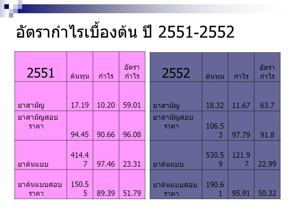 อัตรากำไรเบื้องต้น ปี 2551-2552 2551 ต้นทุนกำไร อัตรา กำไร ยาสามัญ 17.1910.2059.01 ยาสามัญสอบ ราคา 94.4590.6696.08 ยาต้นแบบ 414.4 797.4623.31 ยาต้นแบบสอบ ราคา 150.5 589.3951.79 2552 ต้นทุนกำไร อัตรา กำไร ยาสามัญ 18.3211.6763.7 ยาสามัญสอบ ราคา 106.5 397.7991.8 ยาต้นแบบ 530.5 9 121.9 722.99 ยาต้นแบบสอบ ราคา 190.6 195.9150.32