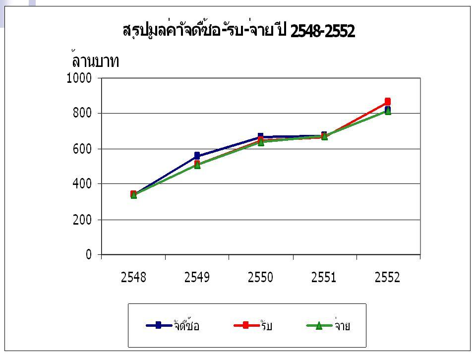 ข้อมูลกำไรขั้นต้น ปี 2551-2552 เดือน กำไรขั้นต้นอัตรากำไร (%) 25512552 25512552 ต้นทุนกำไรต้นทุนกำไร ต.ค.ต.ค.