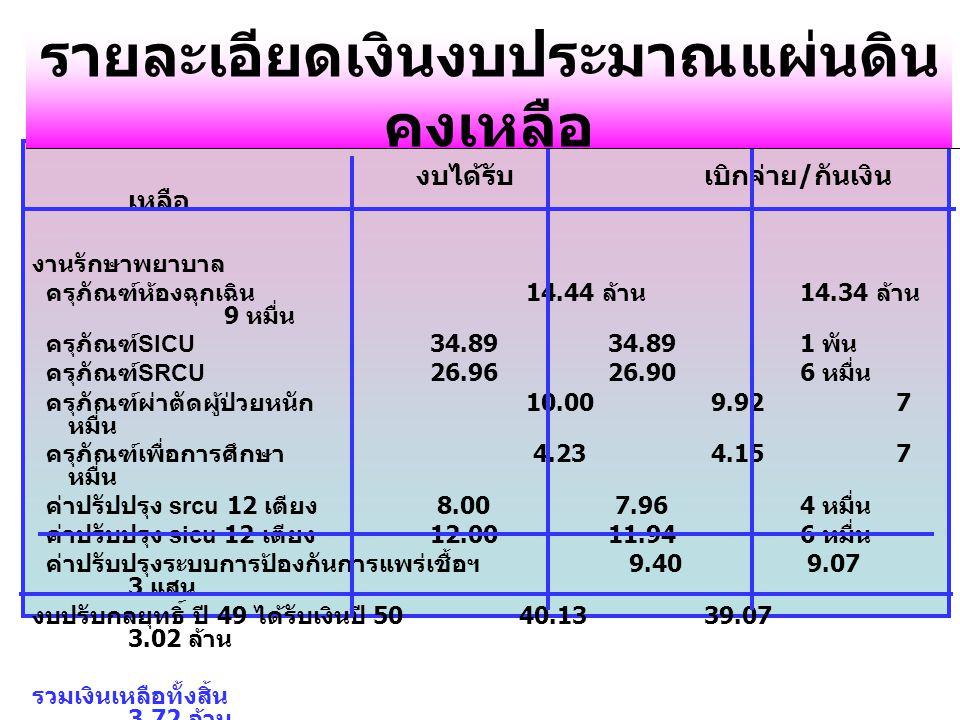 งบได้รับเบิกจ่าย / กันเงิน เหลือ งานรักษาพยาบาล ครุภัณฑ์ห้องฉุกเฉิน 14.44 ล้าน 14.34 ล้าน 9 หมื่น ครุภัณฑ์ SICU 34.8934.891 พัน ครุภัณฑ์ SRCU 26.9626.906 หมื่น ครุภัณฑ์ผ่าตัดผู้ป่วยหนัก 10.00 9.92 7 หมื่น ครุภัณฑ์เพื่อการศึกษา 4.23 4.157 หมื่น ค่าปรัปปรุง srcu 12 เตียง 8.00 7.964 หมื่น ค่าปรับปรุง sicu 12 เตียง 12.0011.946 หมื่น ค่าปรับปรุงระบบการป้องกันการแพร่เชื้อฯ 9.40 9.07 3 แสน งบปรับกลยุทธิ์ ปี 49 ได้รับเงินปี 50 40.1339.07 3.02 ล้าน รวมเงินเหลือทั้งสิ้น 3.72 ล้าน รายละเอียดเงินงบประมาณแผ่นดิน คงเหลือ