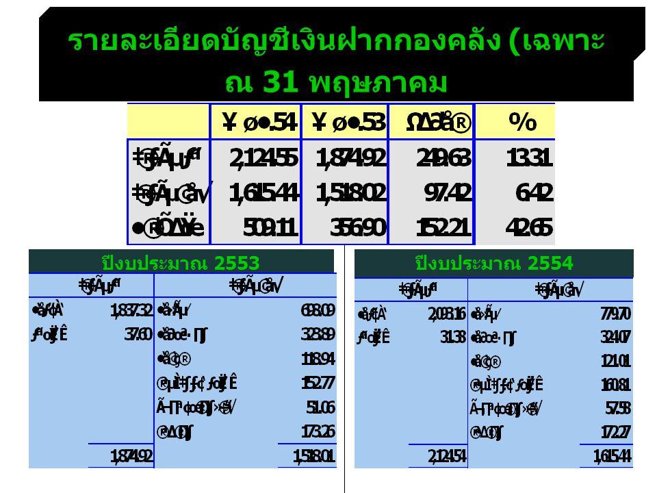 รายละเอียดบัญชีเงินฝากกองคลัง ( เฉพาะ เงินรายได้ + รายได้สะสม ) ปีงบประมาณ 2553 ปีงบประมาณ 2554 ณ 31 พฤษภาคม