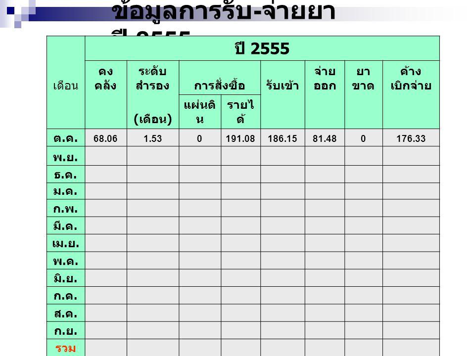 ข้อมูลการรับ - จ่ายยา ปี 2555 ปี 2555 เดือน คง คลัง ระดับ สำรองการสั่งซื้อรับเข้า จ่าย ออก ยา ขาด ค้าง เบิกจ่าย ( เดือน ) แผ่นดิ น รายไ ด้ ต.ค.ต.ค. 68