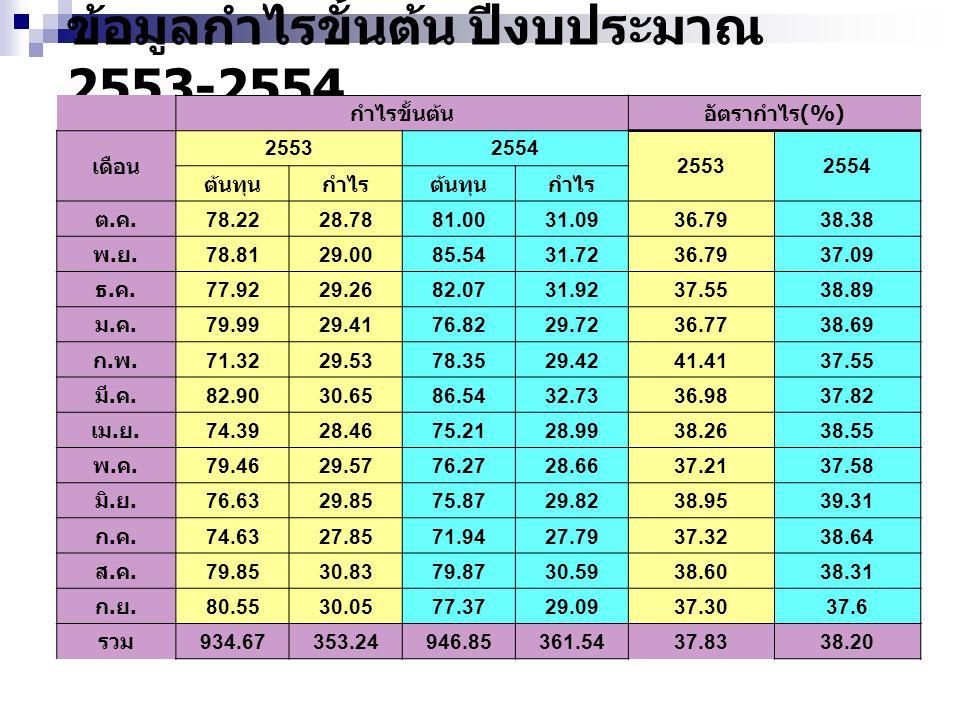 ข้อมูลกำไรขั้นต้น ปีงบประมาณ 2553-2554 กำไรขั้นต้นอัตรากำไร (%) เดือน 25532554 25532554 ต้นทุนกำไรต้นทุนกำไร ต.ค.ต.ค. 78.2228.7881.0031.0936.7938.38 พ