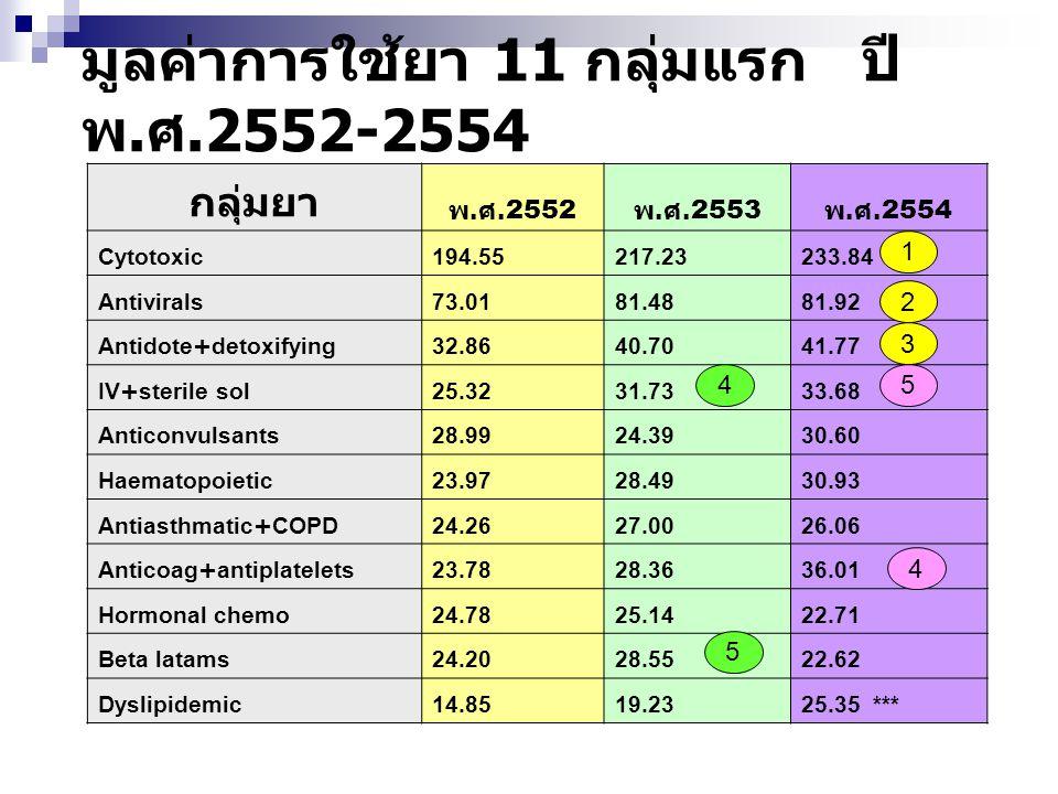 มูลค่าการใช้ยา 11 กลุ่มแรก ปี พ. ศ.2552-2554 4 5 กลุ่มยา พ. ศ.2552 พ. ศ.2553 พ. ศ.2554 Cytotoxic194.55217.23233.84 Antivirals73.0181.4881.92 Antidote+