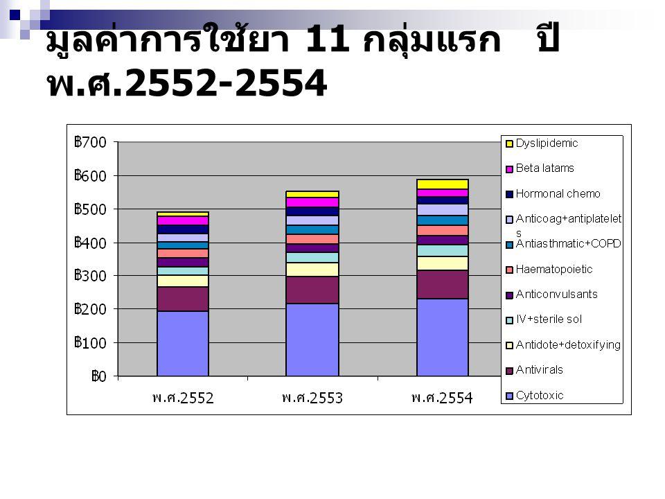 มูลค่าการใช้ยา 11 กลุ่มแรก ปี พ. ศ.2552-2554