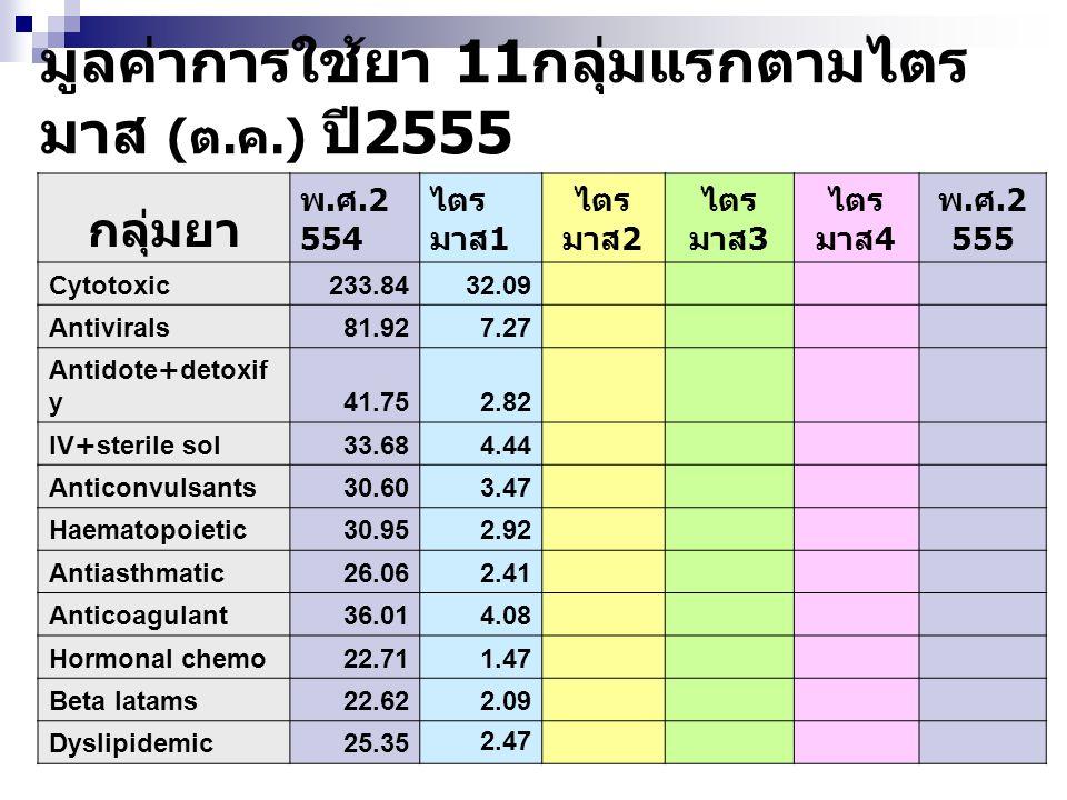 มูลค่าการใช้ยา 11 กลุ่มแรกตามไตร มาส ( ต. ค.) ปี 2555 กลุ่มยา พ. ศ.2 554 ไตร มาส 1 ไตร มาส 2 ไตร มาส 3 ไตร มาส 4 พ. ศ.2 555 Cytotoxic233.8432.09 Antiv