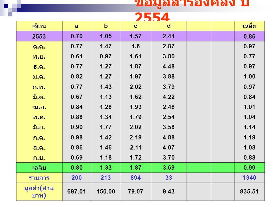 ข้อมูลสำรองคลัง ปี 2554 เดือน abcd เฉลี่ย 2553 0.701.051.572.41 0.86 ต.ค.ต.ค. 0.771.471.62.87 0.97 พ.ย.พ.ย. 0.610.971.613.80 0.77 ธ.ค.ธ.ค. 1.271.874.4