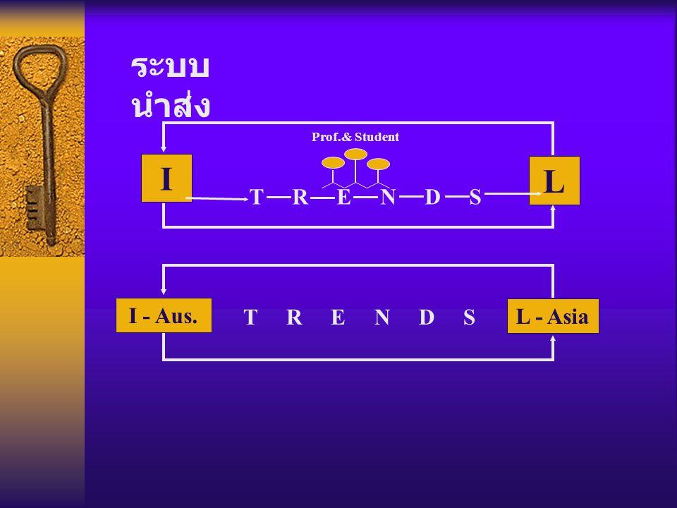 I T R E N D S L Prof.& Student I - Aus. T R E N D S L - Asia ระบบ นำส่ง