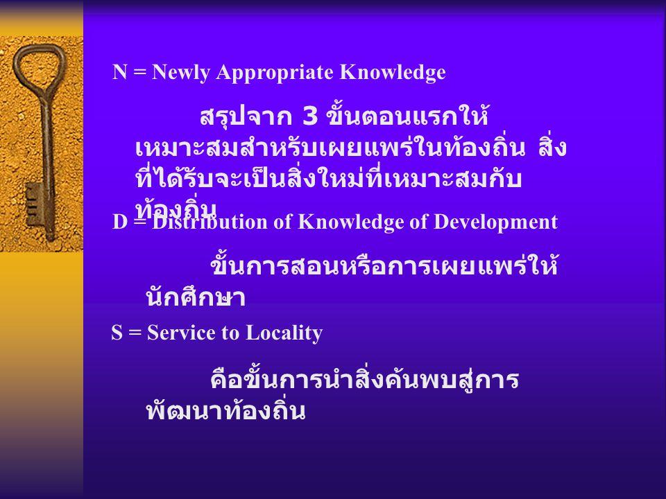 N = Newly Appropriate Knowledge สรุปจาก 3 ขั้นตอนแรกให้ เหมาะสมสำหรับเผยแพร่ในท้องถิ่น สิ่ง ที่ได้รับจะเป็นสิ่งใหม่ที่เหมาะสมกับ ท้องถิ่น D = Distribution of Knowledge of Development ขั้นการสอนหรือการเผยแพร่ให้ นักศึกษา S = Service to Locality คือขั้นการนำสิ่งค้นพบสู่การ พัฒนาท้องถิ่น