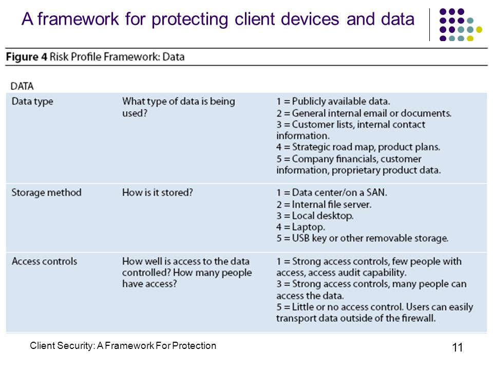 Client Security: A Framework For Protection 11 A framework for protecting client devices and data