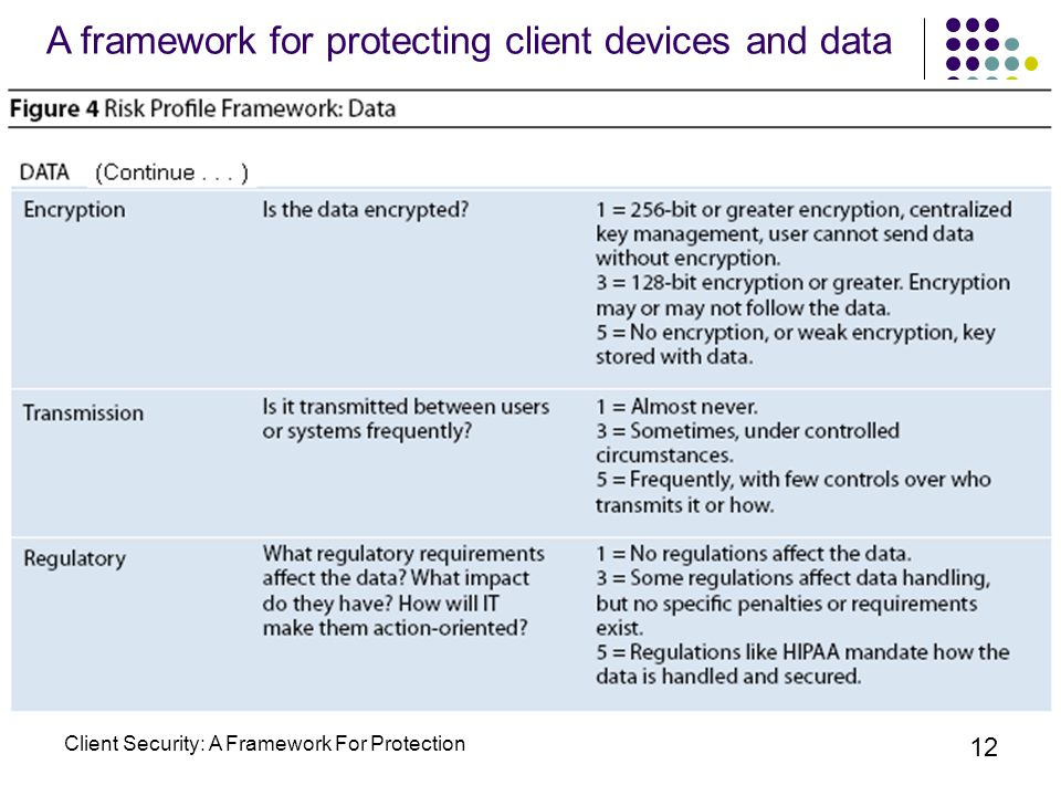 Client Security: A Framework For Protection 12 A framework for protecting client devices and data