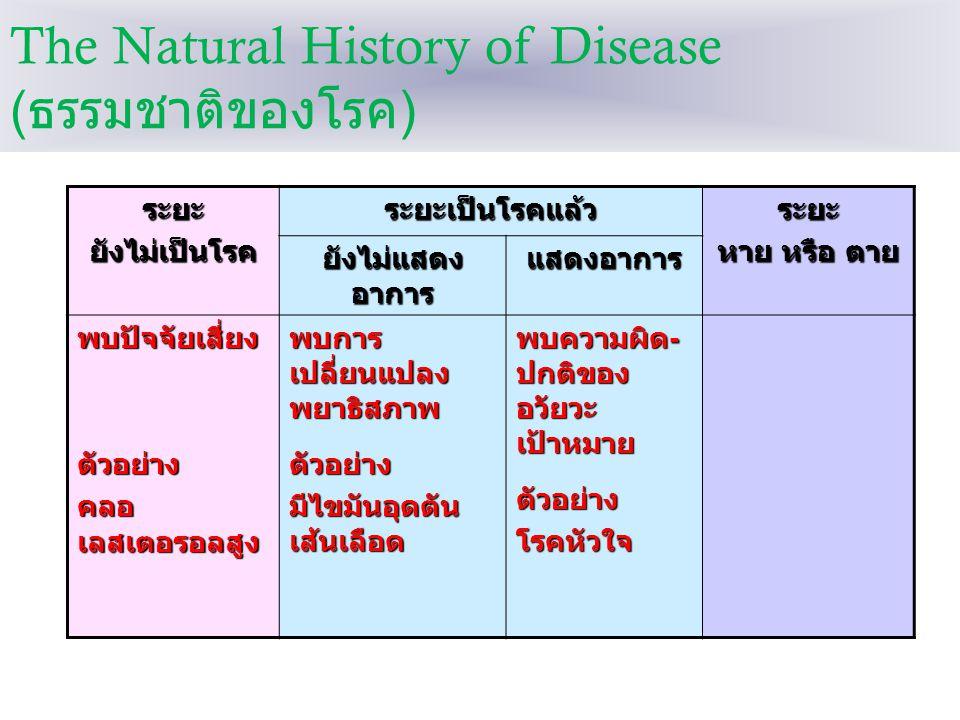 The Natural History of Disease ( ธรรมชาติของโรค )ระยะยังไม่เป็นโรคระยะเป็นโรคแล้วระยะ หาย หรือ ตาย ยังไม่แสดง อาการ แสดงอาการ พบปัจจัยเสี่ยงตัวอย่าง ค