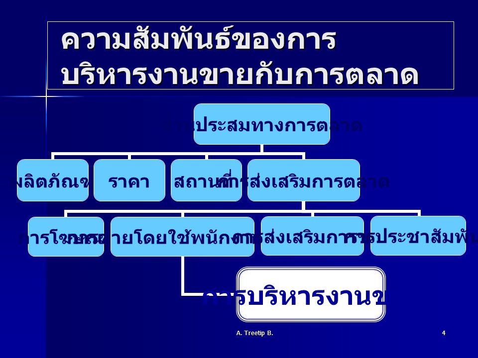 A. Treetip B.4 ความสัมพันธ์ของการ บริหารงานขายกับการตลาด ส่วนประสมทาง การตลาด ผลิตภัณฑ์ราคาสถานที่ การส่งเสริม การตลาด การโฆษณา การขายโดยใช้ พนักงานขา
