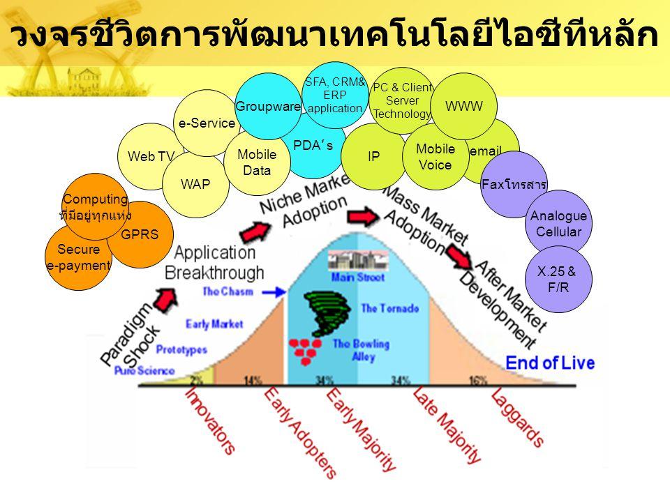 การพัฒนาเทคโนโลยีและบริการ