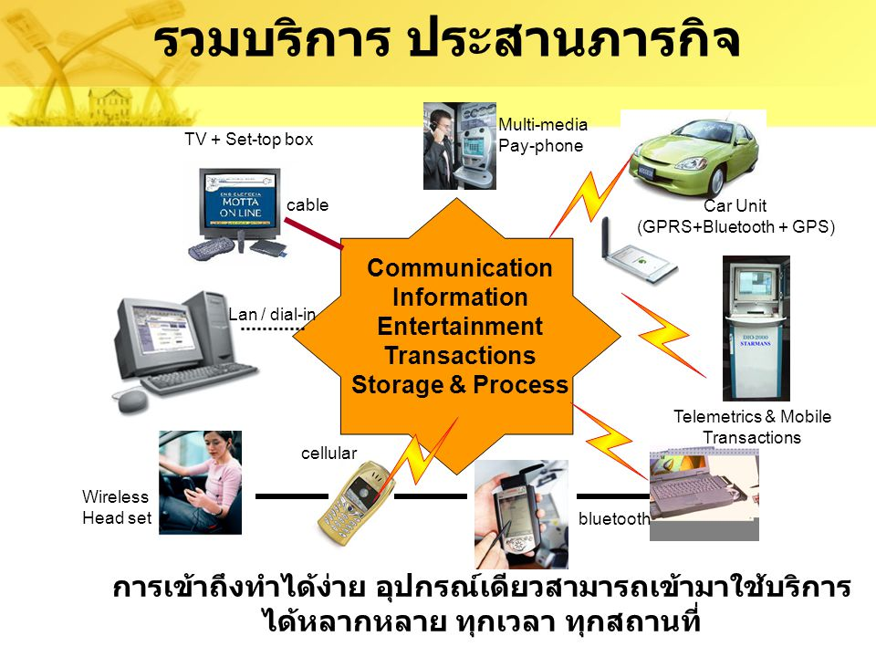 EDGE W-LAN Broadband การต่ออินเทอร์เน็ต แบบอยู่กับที่ การเชื่อมต่อแบบ GSM GPRS UMTS Voice Over IP IP backbone ระบบเซลลูลาร์กำลัง รวมเป็นเครือข่าย IP ระบบการเข้าถึงแบบโมบาย ระบบการเข้าถึงแบบอยู่กับที่ แลนไร้สายกับบลูทูธ กำลังรวมตัวกัน 19952000 2002 เวลา ระบบอินเทอร์เน็ตแบบอยู่กับที่กับ แบบเคลื่อนที่กำลังรวมตัวเข้าหากัน EDGE ( เอดจ์ ) เป็นระบบอินเทอร์เน็ตไร้สาย 2.75G ในเครือข่ายโทรศัพท์ คล้ายกับระบบ GPRS แต่มีความเร็วที่สูง กว่าคือที่ประมาณ 300 KB Universal Mobile Telecommunication System เป็นเครือข่ายในยุค 3G