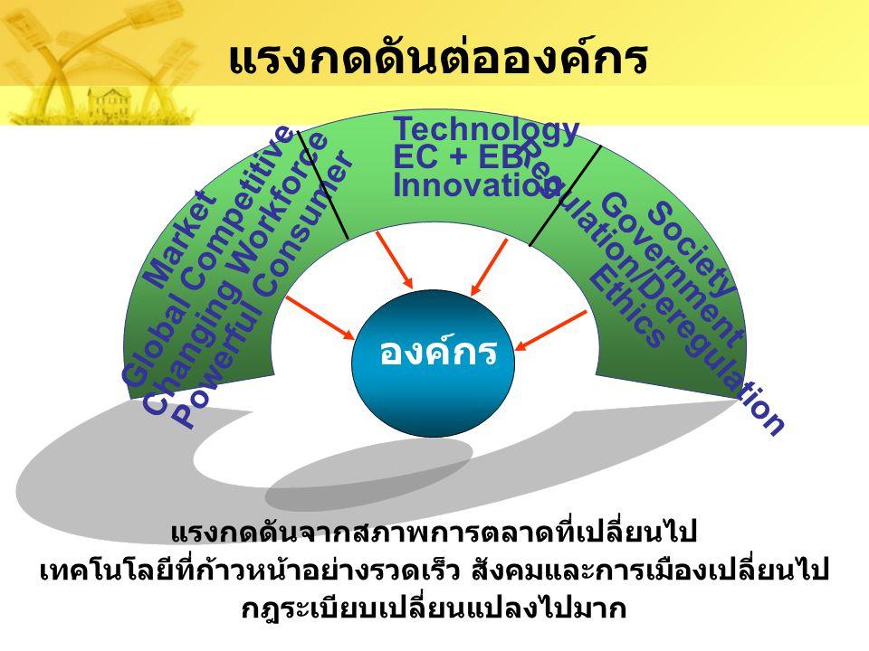โลกใหม่ของการดำเนินการภายใต้ e-Society  แรงกดดันที่สำคัญ  Customer service pressures  Technological pressures  Social pressures  การปรับเปลี่ยนขององค์กร  Strategic Systems  Continuous improvement effort  Reengineering  Business alliances  EC - e-Commerce e-Business  ผลของข้อมูลข่าวสารและเทคโนโลยี  What is IS and IT  What is IT