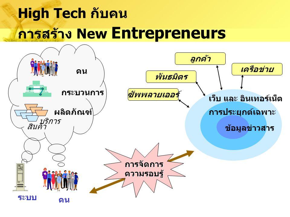 High Tech กำหนดให้เกิดเศรษฐกิจใหม่ เศรษฐกิจใหม่การเกิดโดยแรง C-Commerce ? โครงสร้างพื้นฐาน ทางธุรกิจ การเกิดโดยแรง E-Commerce? คน กระบวนการ ผลิตภัณฑ์
