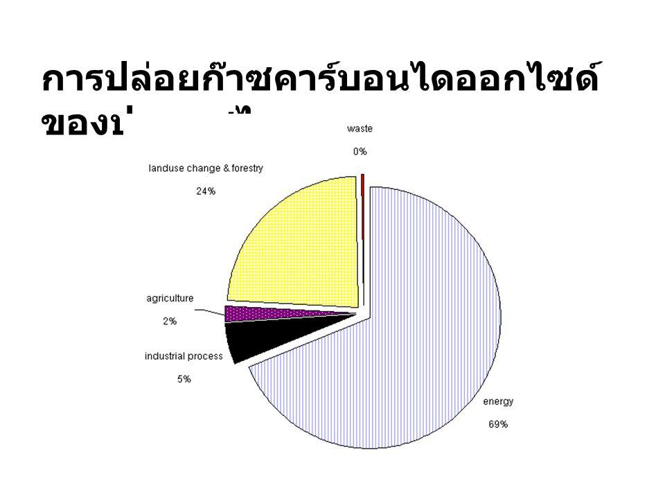 การปล่อยก๊าซคาร์บอนไดออกไซด์ ของประเทศไทย ที่มา : National Clean Development Mechanism Study for the Kingdom of Thailand, 2002