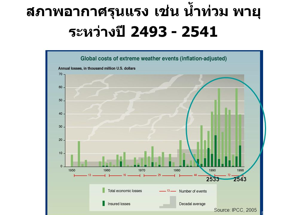 Source: IPCC, 2005 25332543 ความเสียหายทางเศรษฐกิจจากเหตุการณ์ สภาพอากาศรุนแรง เช่น น้ำท่วม พายุ ระหว่างปี 2493 - 2541 Source: IPCC, 2005