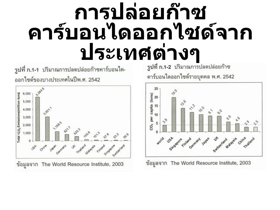 การปล่อยก๊าซ คาร์บอนไดออกไซด์จาก ประเทศต่างๆ ที่มา : ดร. กัณฑรีย์ บุญประกอบ