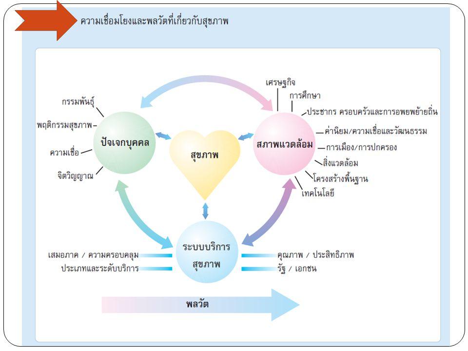 สภาพปัญหาของระบบบริการสุขภาพ ของไทย 1.การเรียกร้องบริการสุขภาพในฐานะสิทธิมนุษยชน 2.